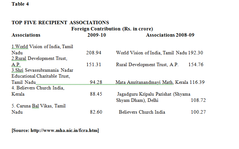 Top Five Recipients of NGO Funds in India