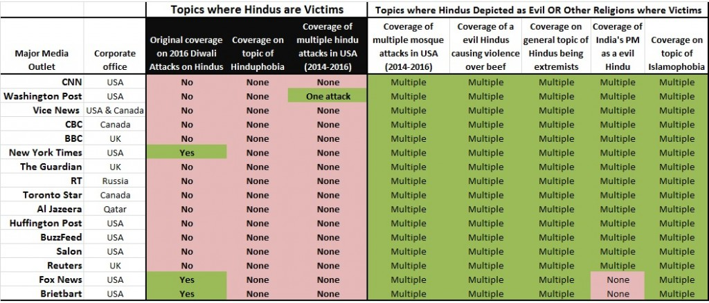 Quick Snapshot Highlighting Clear Anti-Hindu Bias (Hinduphobia) of Major Global Media Outlets